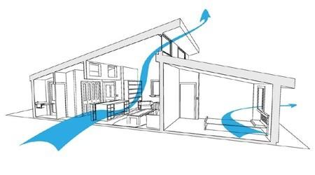 Природна вентиляція повітря для зеленого будівництва